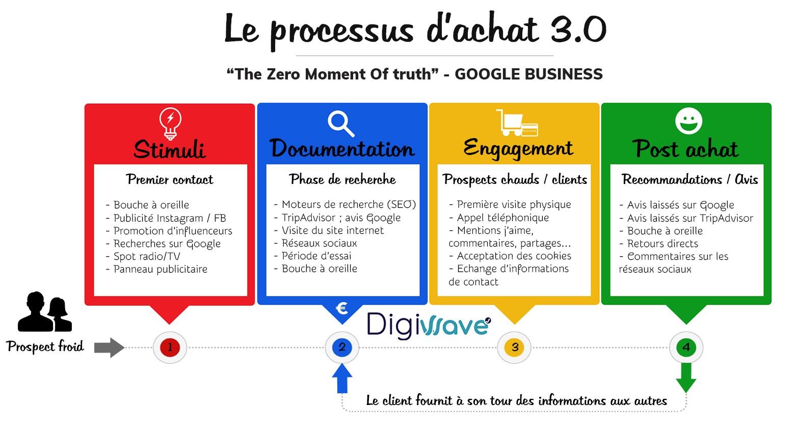 google zéro moment de vértié zero moment of truth france schéma agence web digital référencement périgueux pas cher attirer des clients localement