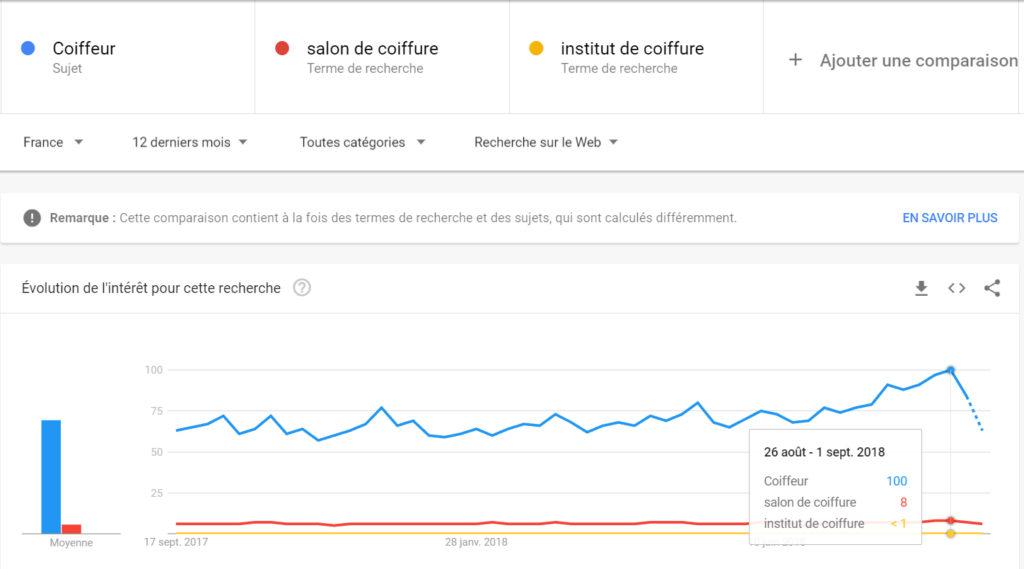 Séléction mot clé stratégique grâce à Google trends analyse