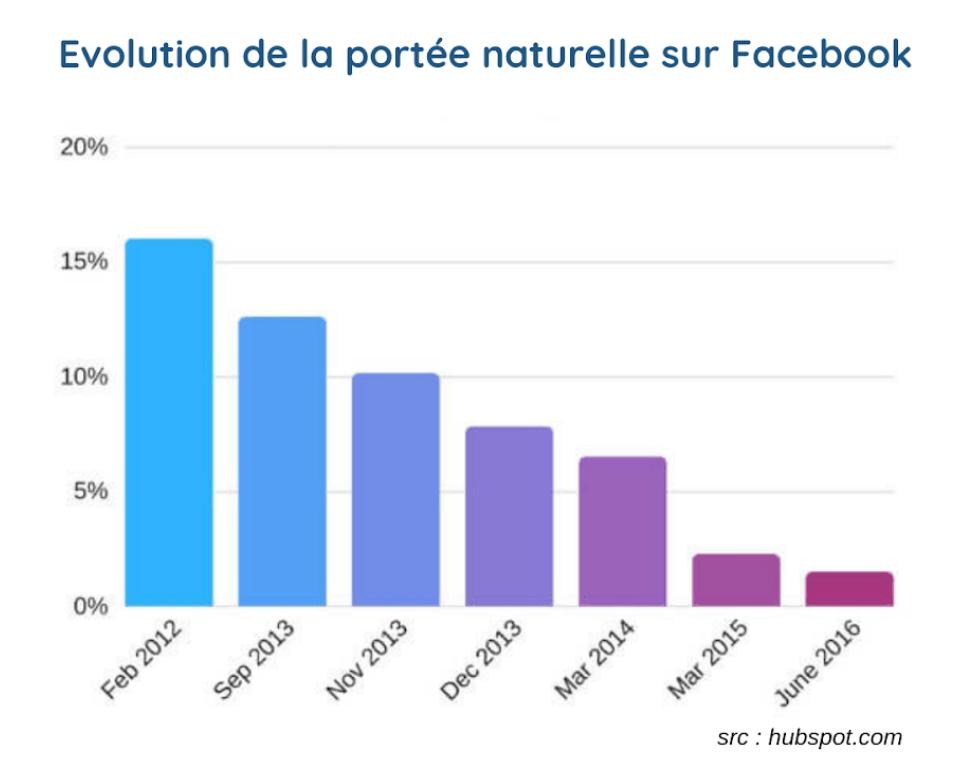 Portée naturelle facebook communiquer gratuitement 2019 stratégie petite entreprise