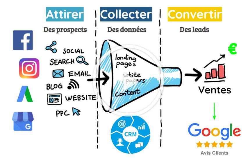 Système d'acquisition de leads en ligne stratégie marketing digital 2020 digiwave schéma + vidéo