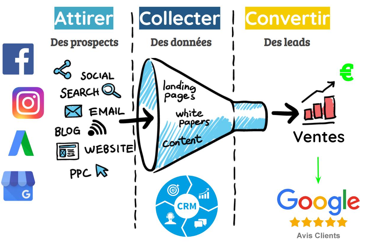 Système d'acquisition de leads en ligne stratégie marketing digital 2020 digiwave schéma