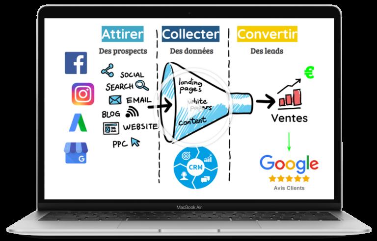 Stratégie acquisition génération de leads qualifiés marketing digital 2021 vidéo
