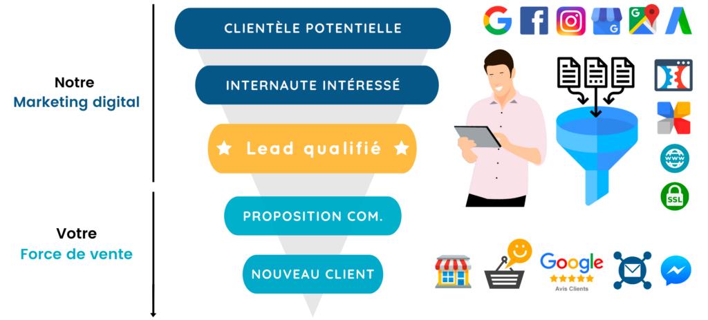 Tunnel-de-vente-acquisition-génération-de-leads-marketing-digital-2021-digiwave-