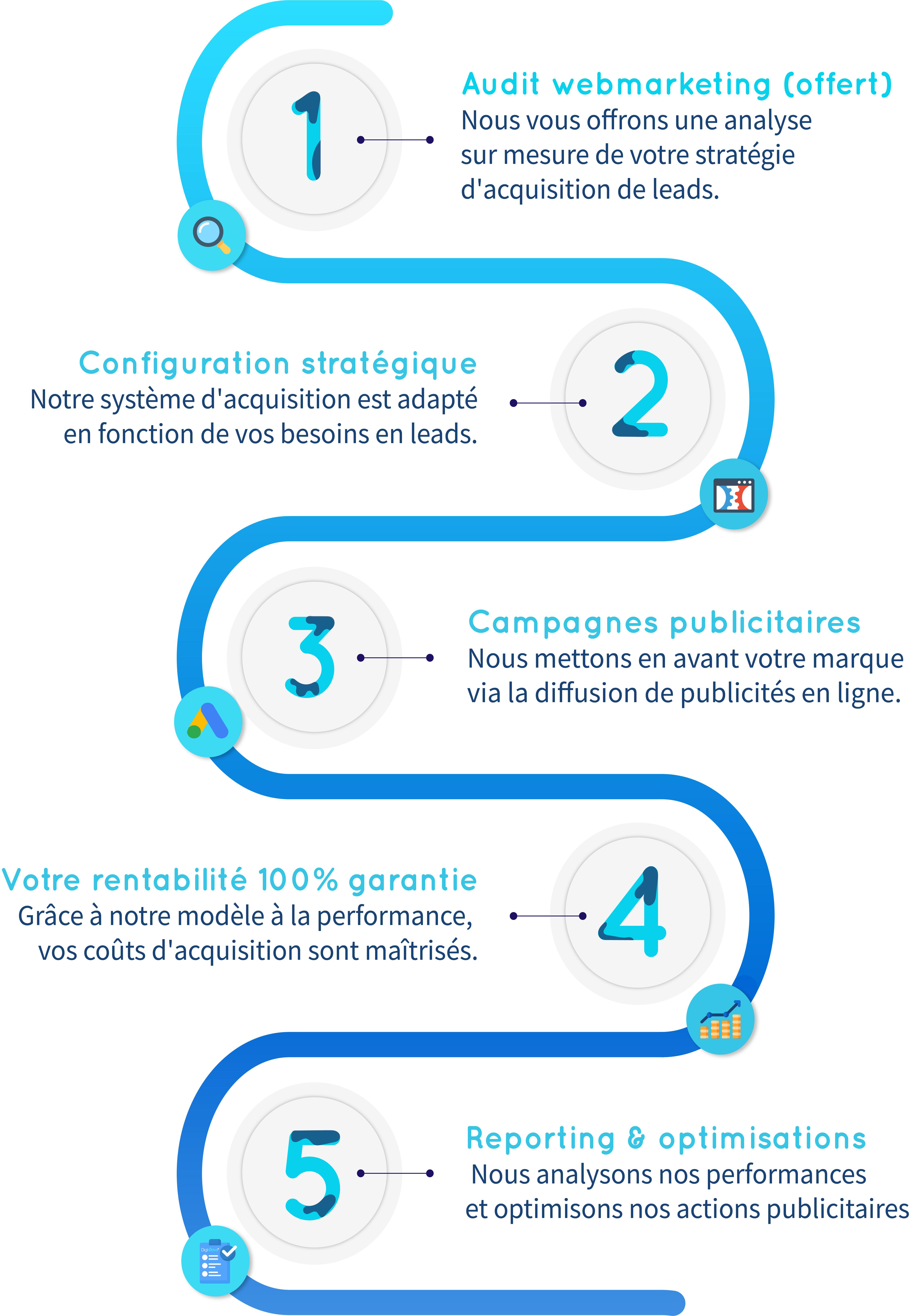 comment-obtenir-générer-des-leads-2021-marketing-digital-comment-générer-rendez-vous