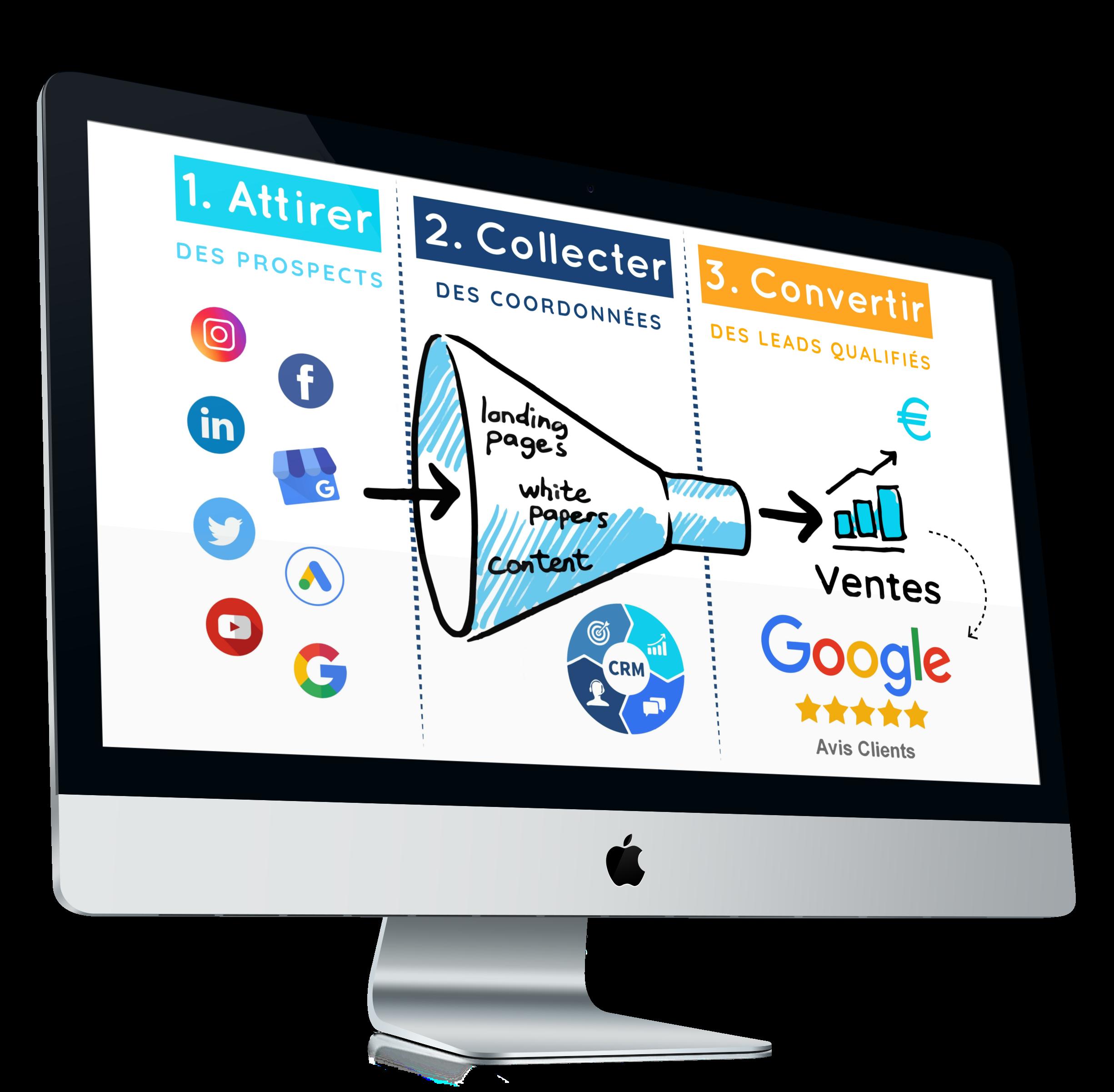 Système d'acquisition de leads qualifiés grâce à la publicité google facebook et youtube - Stratégie de l'agence publicitaire Digiwave spécialisée en acquisition client